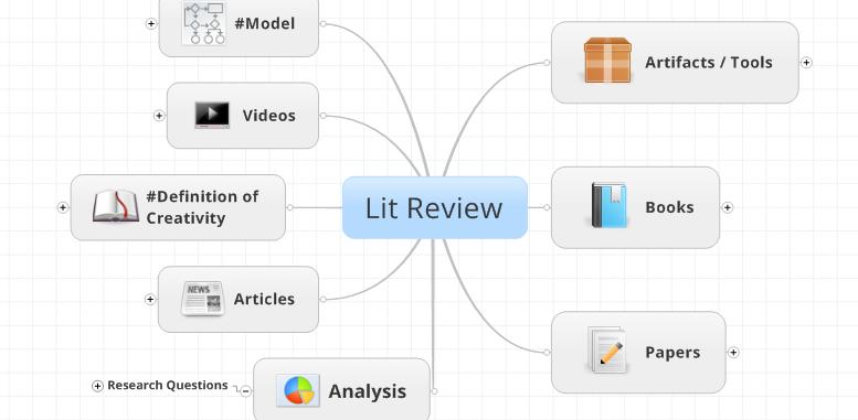 #6. Lit Review Map (So Far)